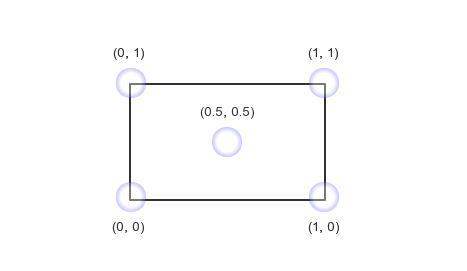cocos2d锚点的简述及案例拓展