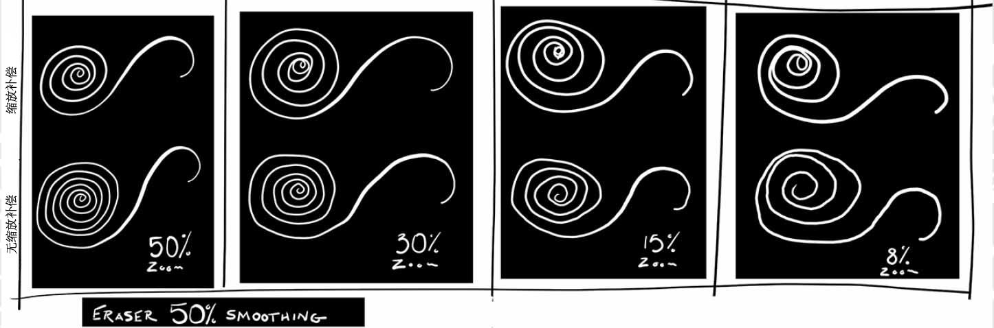 平滑:橡皮擦工具