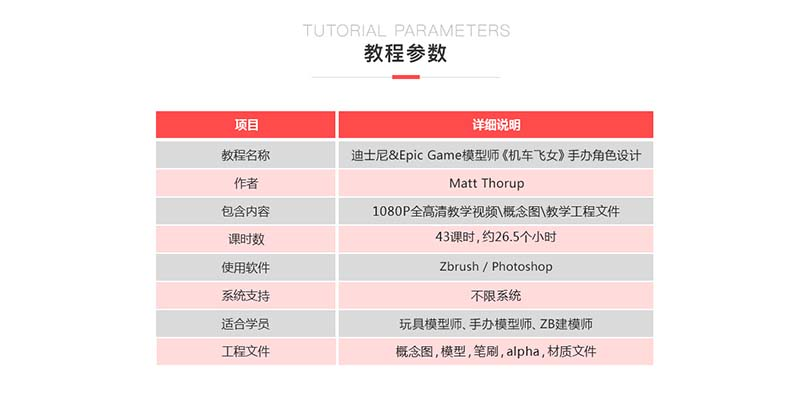 Zbrush手办数字模型制作之机车飞女全流程中文教程参数