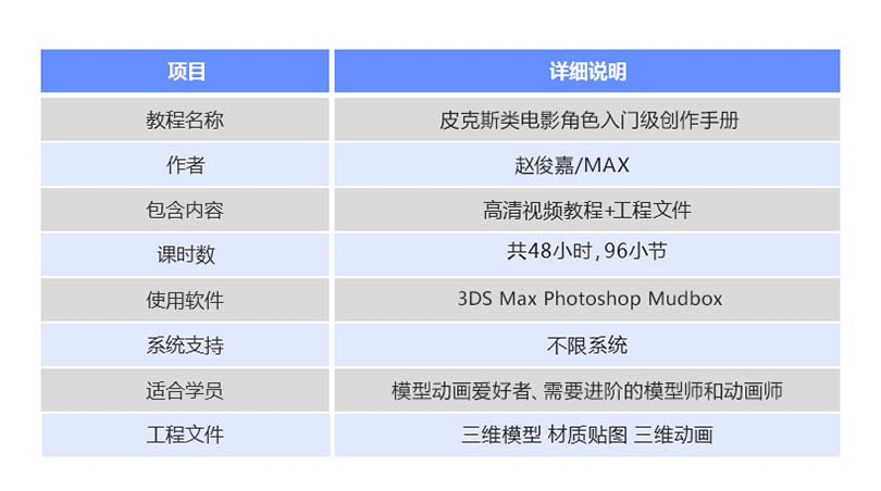 3ds Max皮克斯类动画角色模型入门级创作程参数