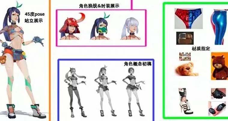 原画角色设计的配置有四大部分