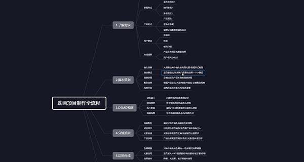 动画制作的全过程,1线的3C公司的案例解析.jpg
